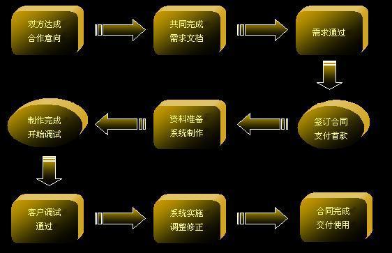 软件研发服务流程示意图